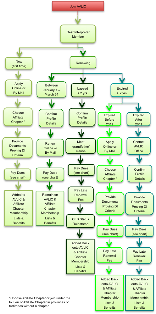 Flow chart depicting how Deaf interpreters can join AVLIC