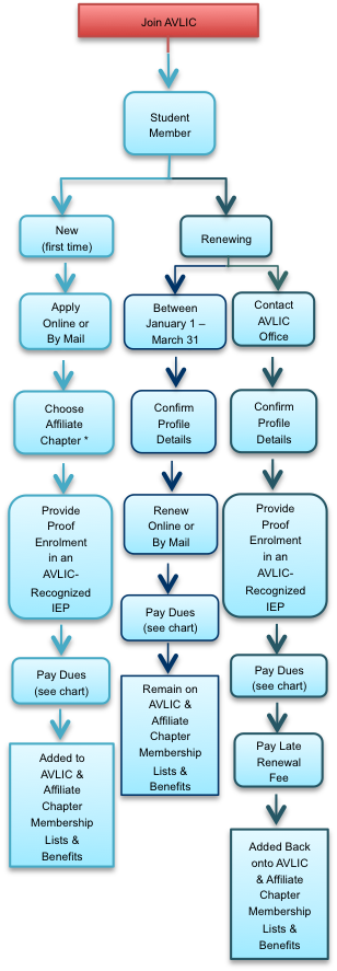 Flow chart depicting how Student interpreters can join AVLIC